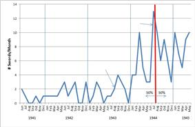 The number of Knight's Cross with Oak Leaves and Swords per month.