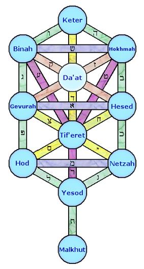 The Sefirot in Jewish Kabbalah