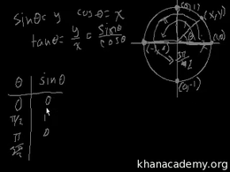 Graphs of trig functions : Graph of the ... Volume Basic trigonometric ratios series by Sal Khan