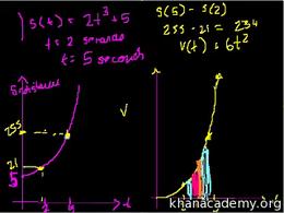 Definite integrals : Definite Integrals ... Volume Calculus series by Sal Khan