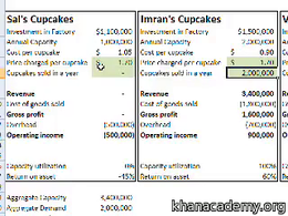 Capacity utilization and inflation : Cup... Volume Finance and capital markets series by Sal Khan
