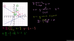 Equation of a line : Graphs Using Slope-... Volume Equation of a line series by Sal Khan
