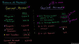 Balance of payments- current account and... Volume Macroeconomics series by Sal Khan