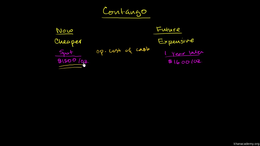 Forward and futures contracts : Contango... Volume Finance and capital markets series by Sal Khan