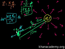 Electricity and magnetism : Electric Pot... Volume Science & Economics series by Sal Khan