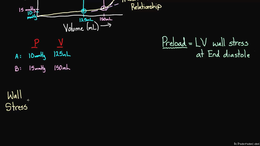 Changing the PV Loop : What is Preload? Volume Science & Economics series by Rishi Desai