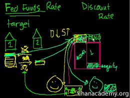 Banking and Money : The Discount Rate Volume Finance and capital markets series by Sal Khan