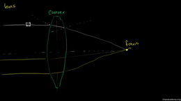 Waves and optics : Convex Lenses Volume Science & Economics series by Sal Khan