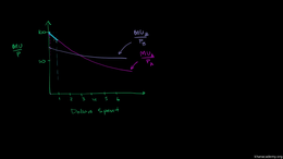 Marginal utility and budget lines : Equa... Volume Microeconomics series by Sal Khan