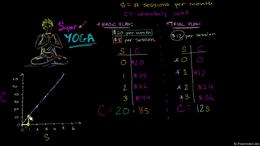 Super Yoga plans : Super Yoga Plans- Plo... Volume Algebra series by Sal Khan