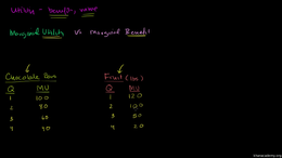 Marginal utility and budget lines : Marg... Volume Microeconomics series by Sal Khan