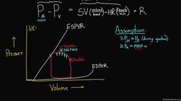 Changing the PV Loop : Getting Ea (Arter... Volume Science & Economics series by Rishi Desai