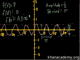 Graphs of trig functions : More trig gra... Volume Basic trigonometric ratios series by Sal Khan
