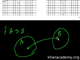 Algebra I : CA Algebra I: Functions Volume Test Prep series by Sal Khan