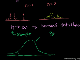 Sampling distribution : Sampling Distrib... Volume Probability and statistics series by Sal Khan