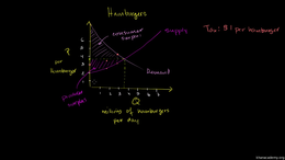 Deadweight loss : Taxation and Dead Weig... Volume Microeconomics series by Sal Khan