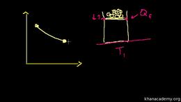 Thermodynamics : Thermodynamic Entropy D... Volume Science & Economics series by Sal Khan