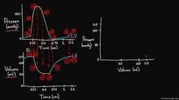 Pressure Volume Loops : Drawing a Pressu... by Rishi Desai