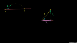 Optimal angle for a projectile : Optimal... Volume Physics series by Sal Khan