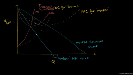 Why parties in a cartel will cheat : Why... Volume Microeconomics series by Sal Khan