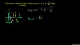 Graphs of trig functions : Example: Ampl... Volume Basic trigonometric ratios series by Sal Khan
