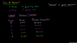 The demand curve : Law of Demand Volume Microeconomics series by Sal Khan