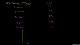 Bonds : The Yield Curve Volume Finance and capital markets series by Sal Khan