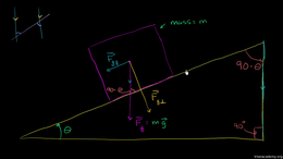 Inclined planes and friction : Inclined ... Volume Physics series by Sal Khan