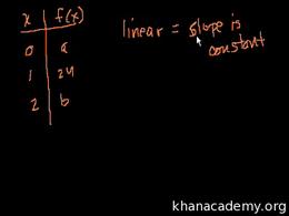 SAT Math : SAT Prep: Test 1 Section 3 Pa... by Sal Khan