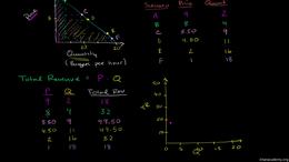 Price elasticity : Total Revenue and Ela... Volume Microeconomics series by Sal Khan
