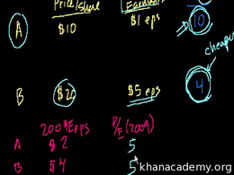 Corporate metrics and valuation : P/E Di... Volume Finance and capital markets series by Sal Khan