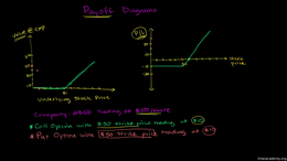Put and call options : Put Payoff Diagra... Volume Finance and capital markets series by Sal Khan