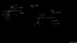 Waves and optics : Total Internal Reflec... Volume Science & Economics series by Sal Khan