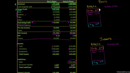 Understanding company statements and cap... Volume Finance and capital markets series by Sal Khan