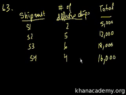 Problem Solving : GMAT: Math 11 Volume Test Prep series by Sal Khan