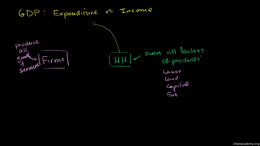 Components of GDP : Income and Expenditu... Volume Macroeconomics series by Sal Khan
