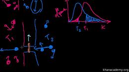 Thermodynamics : Maxwell's Demon Volume Science & Economics series by Sal Khan