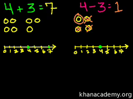 Intro to addition and subtraction : Basi... Volume Arithmetic and Pre-Algebra series by Sal Khan
