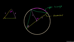 Circles : Right Triangles Inscribed in C... by Sal Khan