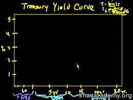 Bonds : Introduction to the yield curve Volume Finance and capital markets series by Sal Khan