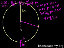 Unit circle definition of trigonometric ... Volume Basic trigonometric ratios series by Sal Khan