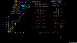 Super Yoga plans : Super Yoga Plans- Sol... Volume Algebra series by Sal Khan