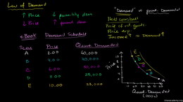 The demand curve : Changes in Income, Po... Volume Microeconomics series by Sal Khan
