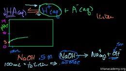 Acids and bases : Weak Acid Titration Volume Science & Economics series by Sal Khan