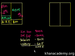 Banking and Money : Banking 2: A bank's ... Volume Finance and capital markets series by Sal Khan