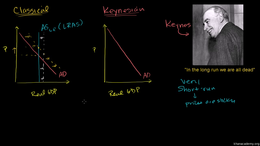 Keynesian thinking : Keynesian Economics Volume Macroeconomics series by Sal Khan