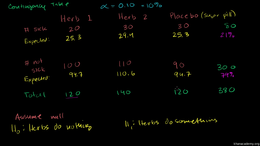 Chi-square probability distribution : Co... Volume Probability and statistics series by Sal Khan