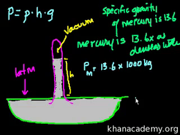 Fluids : Fluids (part 4) Volume Science & Economics series by Sal Khan