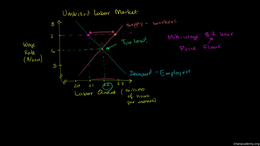 Deadweight loss : Minimum Wage and Price... Volume Microeconomics series by Sal Khan