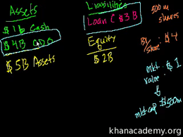 2008 Bank bailout : Bailout 6: Getting a... Volume Finance and capital markets series by Sal Khan